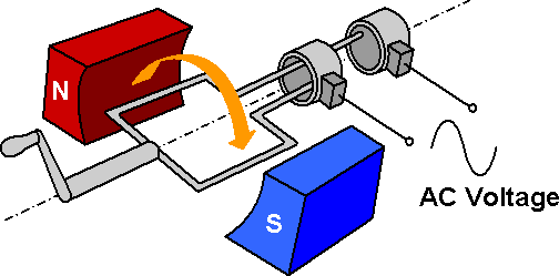 AC Generator APPLICATIONS OF ELECTROMAGNETISM