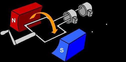 Applications Of Electromagnetism  U2013 Educational Blog