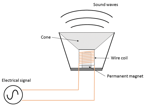 TV and Radios APPLICATIONS OF ELECTROMAGNETISM