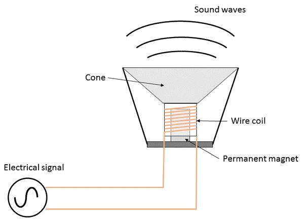 TV and Radios