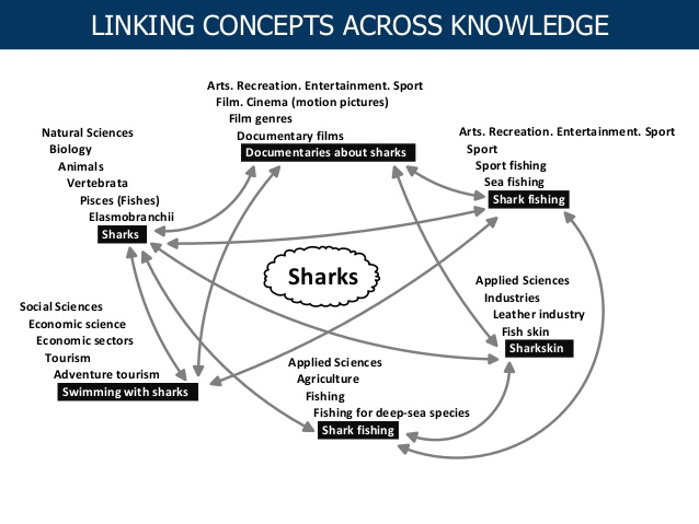 Linking Concepts across knowledge